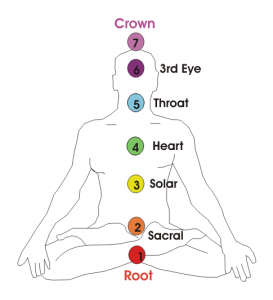 7 Chakras and their Meanings